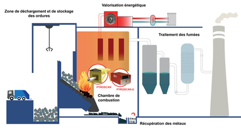 Schéma sur l'incinération des déchets et l'utilisation de Pyroscan et Pyroscan U pour le contrôle de la combustion thermique des déchets