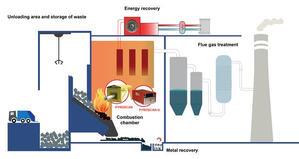 Waste-incineration-plant_schematics